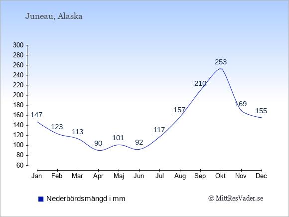 Nederbörd i Juneau i mm: Januari 147. Februari 123. Mars 113. April 90. Maj 101. Juni 92. Juli 117. Augusti 157. September 210. Oktober 253. November 169. December 155.
