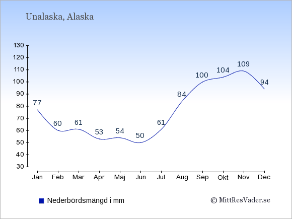 Nederbörd i Unalaska i mm: Januari 77. Februari 60. Mars 61. April 53. Maj 54. Juni 50. Juli 61. Augusti 84. September 100. Oktober 104. November 109. December 94.