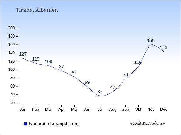 Medelnederbörd i Tirana i mm: Januari 127. Februari 115. Mars 109. April 97. Maj 82. Juni 59. Juli 37. Augusti 47. September 78. Oktober 108. November 160. December 143.