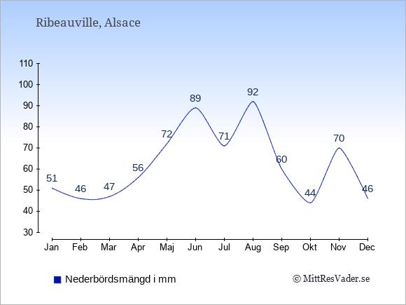Medelnederbörd i Ribeauville i mm: Januari 51. Februari 46. Mars 47. April 56. Maj 72. Juni 89. Juli 71. Augusti 92. September 60. Oktober 44. November 70. December 46.