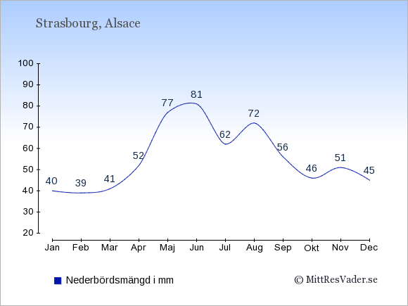 Nederbörd i Strasbourg i mm: Januari 40. Februari 39. Mars 41. April 52. Maj 77. Juni 81. Juli 62. Augusti 72. September 56. Oktober 46. November 51. December 45.