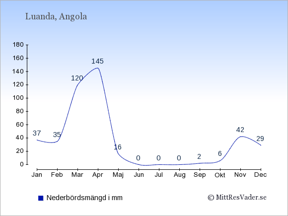 Nederbörd i Angola i mm: Januari 37. Februari 35. Mars 120. April 145. Maj 16. Juni 0. Juli 0. Augusti 0. September 2. Oktober 6. November 42. December 29.