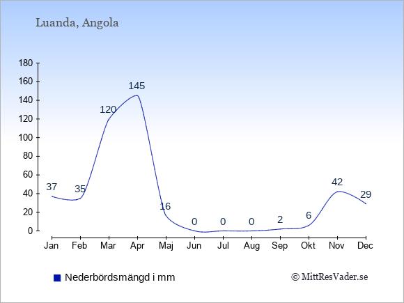 Nederbörd i  Angola i mm.