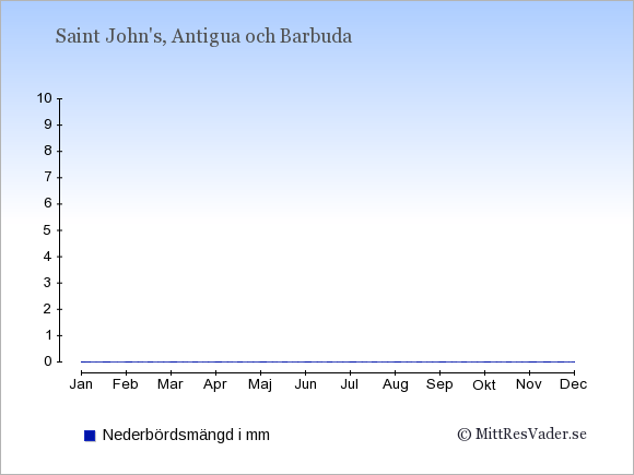 Nederbörd på  Antigua och Barbuda i mm.