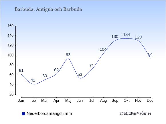Nederbörd på Barbuda i mm: Januari 61. Februari 41. Mars 50. April 62. Maj 93. Juni 53. Juli 71. Augusti 104. September 130. Oktober 134. November 129. December 94.