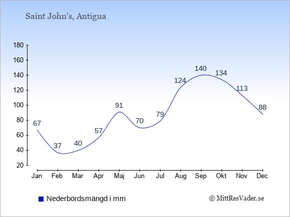Nederbörd på Antigua och Barbuda i mm: Januari 67. Februari 37. Mars 40. April 57. Maj 91. Juni 70. Juli 79. Augusti 124. September 140. Oktober 134. November 113. December 88.