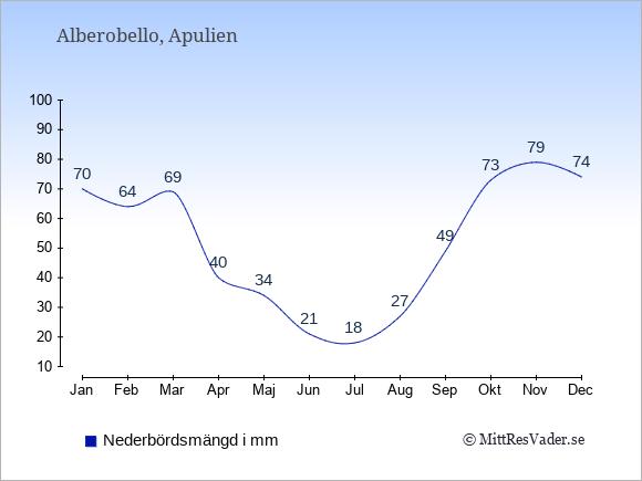 Nederbörd i Alberobello i mm: Januari 70. Februari 64. Mars 69. April 40. Maj 34. Juni 21. Juli 18. Augusti 27. September 49. Oktober 73. November 79. December 74.