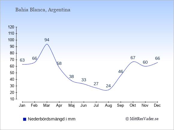 Medelnederbörd i Bahia Blanca i mm: Januari 63. Februari 66. Mars 94. April 58. Maj 38. Juni 33. Juli 27. Augusti 24. September 46. Oktober 67. November 60. December 66.