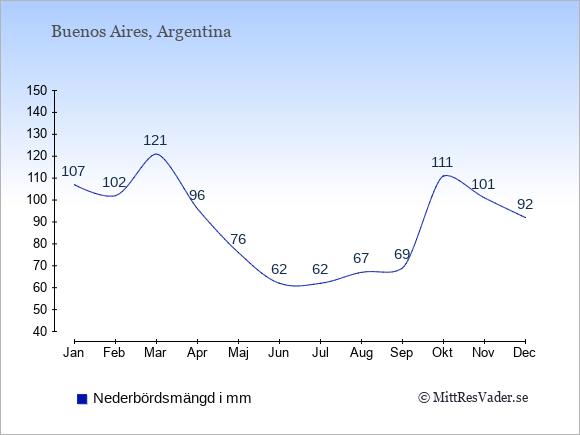 Nederbörd i  Argentina i mm.