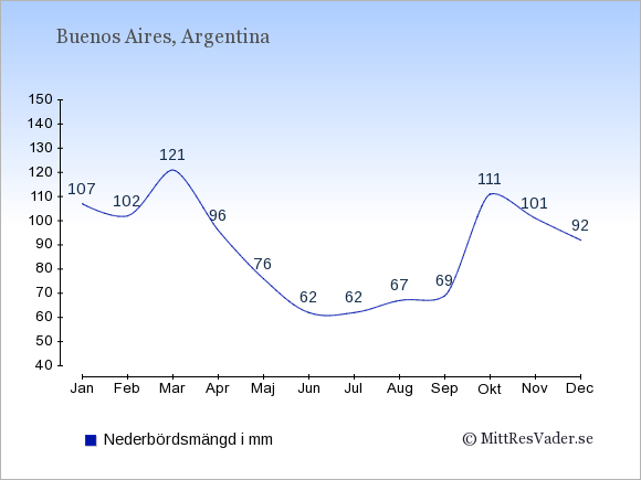 Medelnederbörd i Argentina i mm: Januari 107. Februari 102. Mars 121. April 96. Maj 76. Juni 62. Juli 62. Augusti 67. September 69. Oktober 111. November 101. December 92.