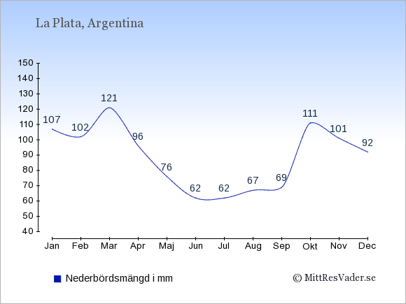 Nederbörd i  La Plata i mm.