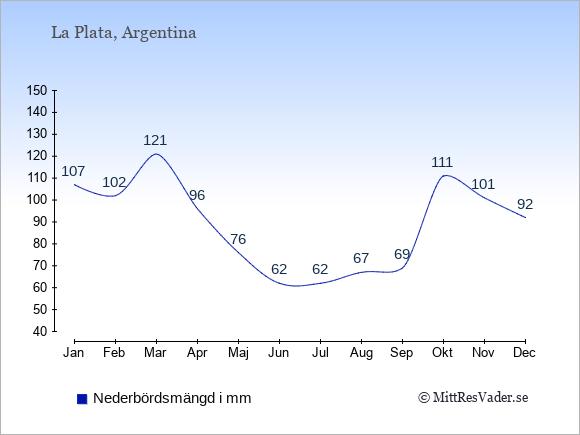 Nederbörd i La Plata i mm: Januari 107. Februari 102. Mars 121. April 96. Maj 76. Juni 62. Juli 62. Augusti 67. September 69. Oktober 111. November 101. December 92.