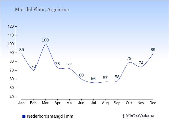 Nederbörd i  Mar del Plata i mm.