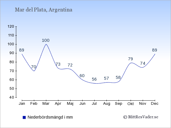 Nederbörd i Mar del Plata i mm: Januari 89. Februari 70. Mars 100. April 73. Maj 72. Juni 60. Juli 56. Augusti 57. September 58. Oktober 79. November 74. December 89.