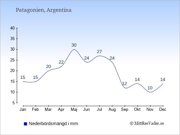 Nederbörd i Patagonien i mm: Januari 15. Februari 15. Mars 20. April 22. Maj 30. Juni 24. Juli 27. Augusti 24. September 12. Oktober 14. November 10. December 14.