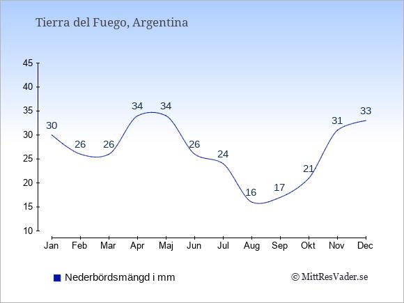 Nederbörd i  Tierra del Fuego i mm.