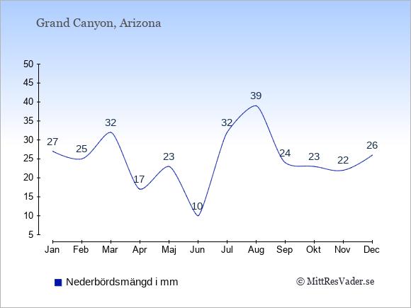 Nederbörd i Grand Canyon i mm: Januari 27. Februari 25. Mars 32. April 17. Maj 23. Juni 10. Juli 32. Augusti 39. September 24. Oktober 23. November 22. December 26.
