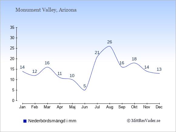Nederbörd i Monument Valley i mm: Januari 14. Februari 12. Mars 16. April 11. Maj 10. Juni 5. Juli 21. Augusti 26. September 16. Oktober 18. November 14. December 13.