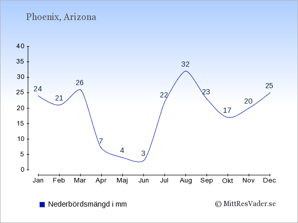 Medelnederbörd i Phoenix i mm: Januari 24. Februari 21. Mars 26. April 7. Maj 4. Juni 3. Juli 22. Augusti 32. September 23. Oktober 17. November 20. December 25.