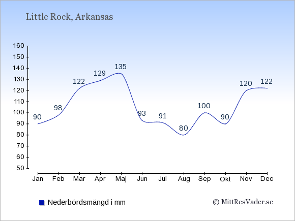 Nederbörd i Little Rock i mm: Januari 90. Februari 98. Mars 122. April 129. Maj 135. Juni 93. Juli 91. Augusti 80. September 100. Oktober 90. November 120. December 122.