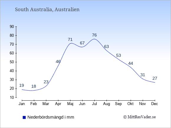 Nederbörd i  South Australia i mm.