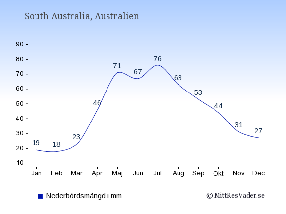 Nederbörd i South Australia i mm: Januari 19. Februari 18. Mars 23. April 46. Maj 71. Juni 67. Juli 76. Augusti 63. September 53. Oktober 44. November 31. December 27.