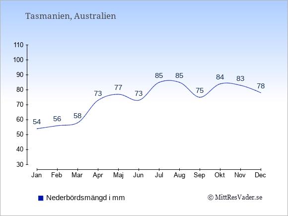 Nederbörd i Tasmanien i mm: Januari 54. Februari 56. Mars 58. April 73. Maj 77. Juni 73. Juli 85. Augusti 85. September 75. Oktober 84. November 83. December 78.