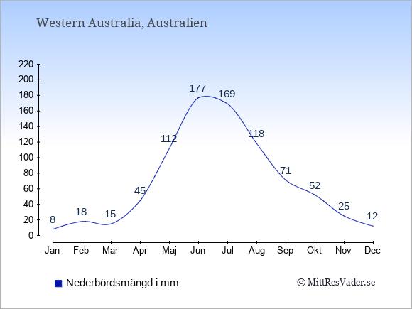 Nederbörd i Western Australia i mm: Januari 8. Februari 18. Mars 15. April 45. Maj 112. Juni 177. Juli 169. Augusti 118. September 71. Oktober 52. November 25. December 12.