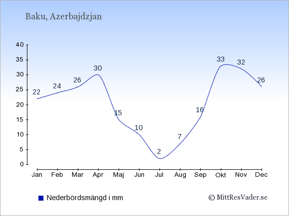 Nederbörd i  Azerbajdzjan i mm.
