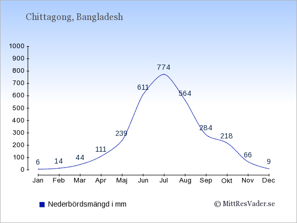 Medelnederbörd i Chittagong i mm: Januari 6. Februari 14. Mars 44. April 111. Maj 239. Juni 611. Juli 774. Augusti 564. September 284. Oktober 218. November 66. December 9.
