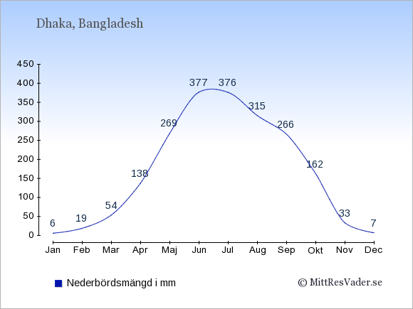 Nederbörd i Dhaka i mm: Januari 6. Februari 19. Mars 54. April 138. Maj 269. Juni 377. Juli 376. Augusti 315. September 266. Oktober 162. November 33. December 7.