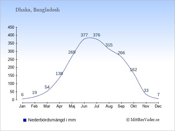 Nederbörd i  Bangladesh i mm.