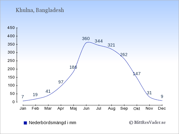 Nederbörd i Khulna i mm: Januari 7. Februari 19. Mars 41. April 97. Maj 186. Juni 360. Juli 344. Augusti 321. September 262. Oktober 147. November 31. December 9.