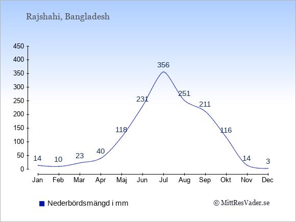 Medelnederbörd i Rajshahi i mm: Januari 14. Februari 10. Mars 23. April 40. Maj 118. Juni 231. Juli 356. Augusti 251. September 211. Oktober 116. November 14. December 3.