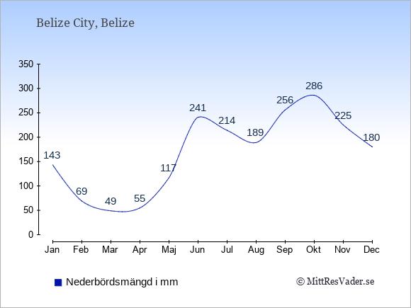Nederbörd i Belize i mm: Januari 143. Februari 69. Mars 49. April 55. Maj 117. Juni 241. Juli 214. Augusti 189. September 256. Oktober 286. November 225. December 180.