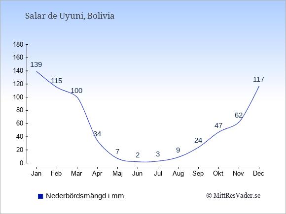 Nederbörd i  Salar de Uyuni i mm.