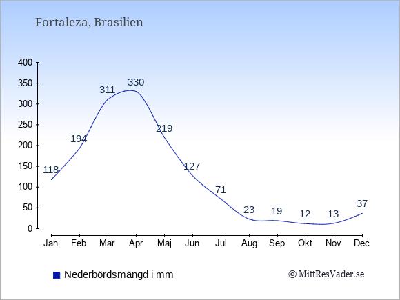 Medelnederbörd i Fortaleza i mm: Januari 118. Februari 194. Mars 311. April 330. Maj 219. Juni 127. Juli 71. Augusti 23. September 19. Oktober 12. November 13. December 37.