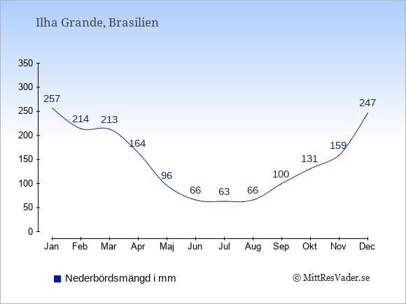 Nederbörd på  Ilha Grande i mm.