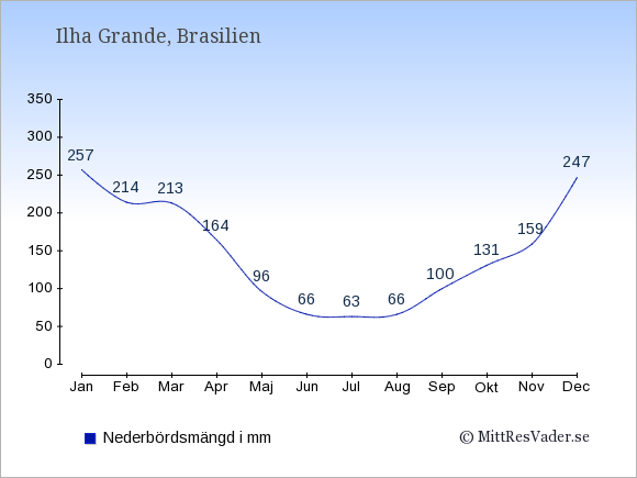 Nederbörd på Ilha Grande i mm: Januari 257. Februari 214. Mars 213. April 164. Maj 96. Juni 66. Juli 63. Augusti 66. September 100. Oktober 131. November 159. December 247.