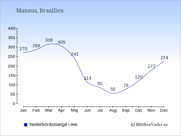 Nederbörd i Manaus i mm: Januari 270. Februari 286. Mars 316. April 305. Maj 241. Juni 114. Juli 85. Augusti 55. September 76. Oktober 120. November 177. December 224.