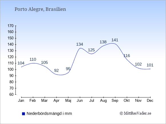 Nederbörd i Porto Alegre i mm: Januari 104. Februari 110. Mars 105. April 92. Maj 95. Juni 134. Juli 125. Augusti 138. September 141. Oktober 116. November 102. December 101.