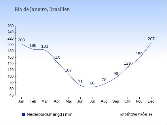 Nederbörd i  Rio de Janeiro i mm.