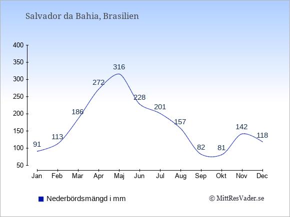 Nederbörd i Salvador da Bahia i mm: Januari 91. Februari 113. Mars 186. April 272. Maj 316. Juni 228. Juli 201. Augusti 157. September 82. Oktober 81. November 142. December 118.