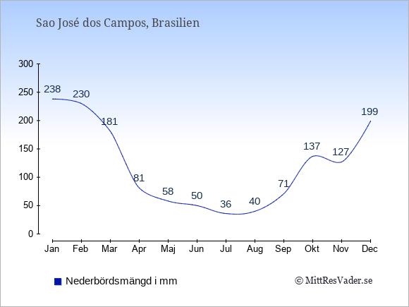 Nederbörd i  Sao José dos Campos i mm.