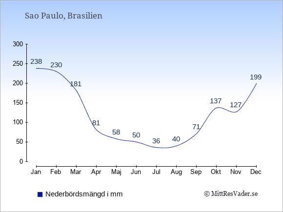 Nederbörd i  Sao Paulo i mm.