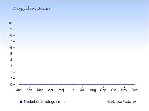 Nederbörd i  Burma i mm.