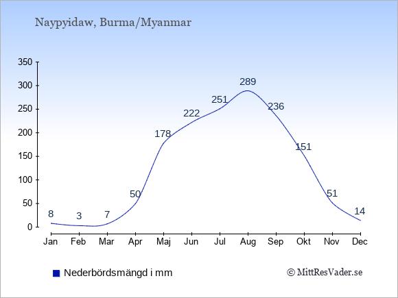 Nederbörd i Burma/Myanmar i mm: Januari 8. Februari 3. Mars 7. April 50. Maj 178. Juni 222. Juli 251. Augusti 289. September 236. Oktober 151. November 51. December 14.