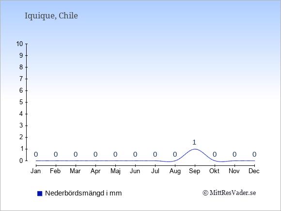 Den årliga nederbörden för Iquique i Chile.