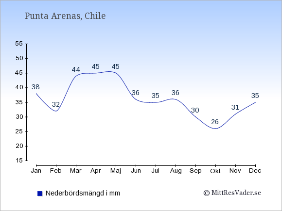 Nederbörd i  Punta Arenas i mm.