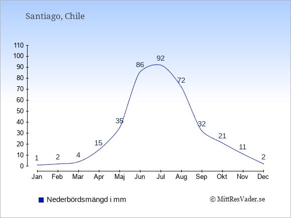 Nederbörd i Santiago i mm: Januari 1. Februari 2. Mars 4. April 15. Maj 35. Juni 86. Juli 92. Augusti 72. September 32. Oktober 21. November 11. December 2.